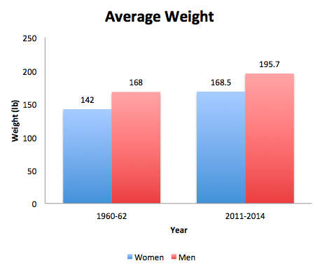 Lets Talk Average Size And Weight In The Us The Wellness Endeavor