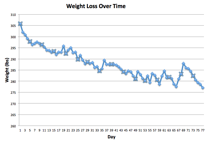 weight loss graphs my fitness pal