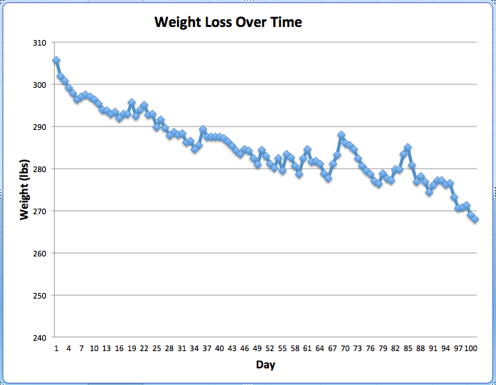 weight loss graph updated the wellness endeavor